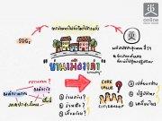 ประชุมปรึกษาหารือแนวทางการขับเคลื่อนนโยบายสาธารณะ : ชุมชนย่านเมืองเก่า กรุงเทพมหานคร ครั้งที่ 1/2562